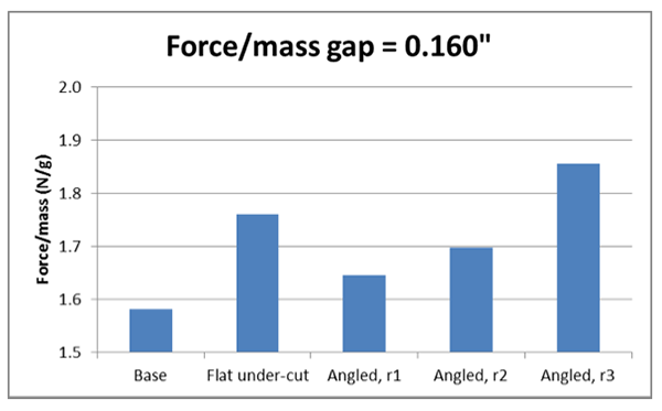Czero - analysis of armature shape - force/mass gap