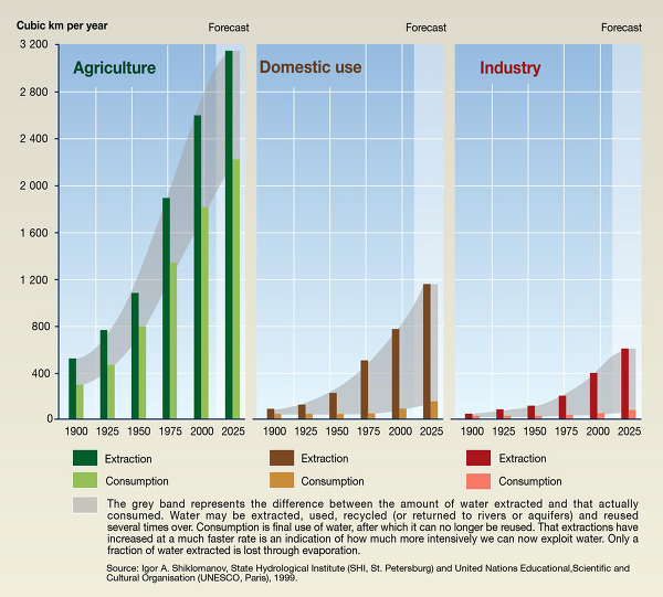 UNEP (2008), Vital Water Graphics - An Overview of the State of the World's Fresh and Marine Waters.