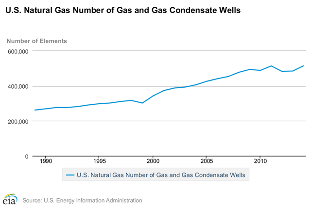 U.S. natural gas and gas condensate wells through 2014, U.S. Energy Information Administration